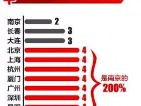 南京地铁票价要调整了!2元坐10公里国内最便宜