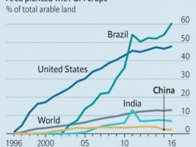 经济学人:中国公众对转基因食物毫无根据的恐惧