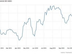 全球贸易正在降温 波罗的海指数创一个月新低
