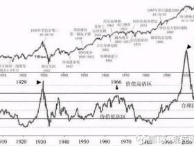 混沌太虚:市盈率PE深度解析