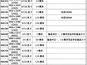 IMX363/IMX400/IMX378/IMX586等索尼主流图像传感器型号天梯图