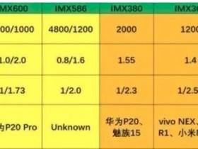 相机芯片索尼IMX586和IMX600对比区别?