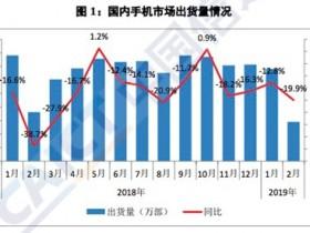 2月国内智能手机出货量1398.9万部 同比下降20.1%