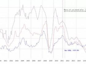 洪灝:市场确认了一个重要的拐点