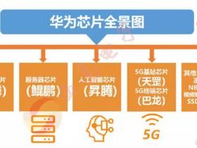 华为芯片全景图:麒麟、昇腾、鲲鹏、巴龙系列布局芯片业态