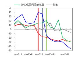 国际货币基金组织:中美贸易紧张局势造成的影响