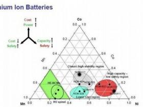 三元锂电池正极材料配比有哪些?