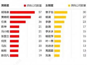 哪个明星成立的公司最多?明星旗下公司数量排行榜