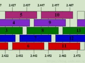 路由器知识:频段、频宽和信道