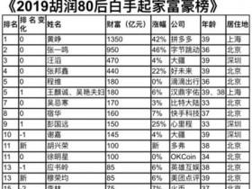 胡润发布80后富豪榜:黄峥以1350亿蝉联首富 张一鸣卫冕第二