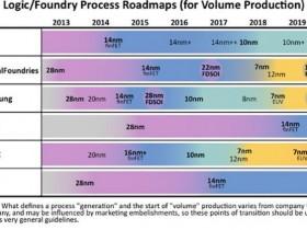 巨头芯片制程之战:5nm 如何给摩尔定律续命?