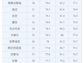 世界各国人均寿命排名2019:日本人均83.7岁居首
