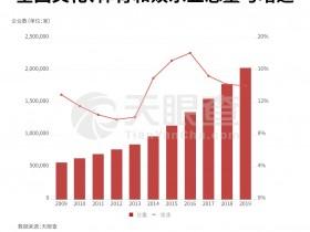 《2019年文娱产业报告》:从迅猛发展到持续下滑 文娱产业何以至此?