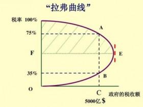 创业者税务知识点:什么是拉弗曲线?有什么用处?