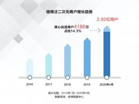 微博泛二次元用户达2.92亿 同比增长11.4%