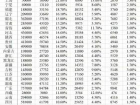 从数字分析看各省高考难度 北京考大学真的最容易吗?