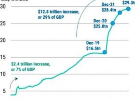该怎么形容央行们在印钞方面的疯狂?