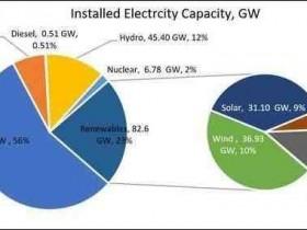 中国不再新建境外煤电项目